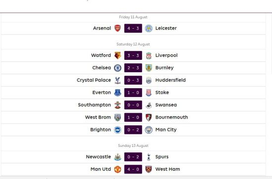 Premier League MatchDay 1 results